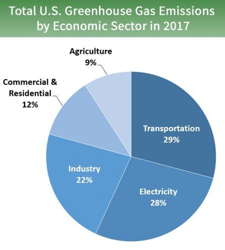 Image via EPA.gov